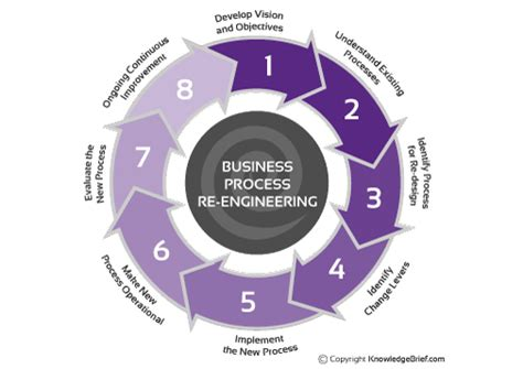 Business process re engineering what is it definition examples and