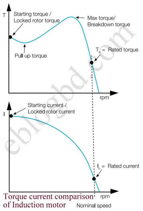 why the starting current of induction motor is high compare to running condition