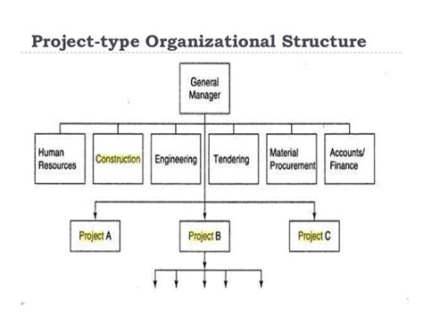 project management diagram types organizational structures