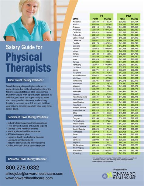 physical therapy assistant salary how to become a physical