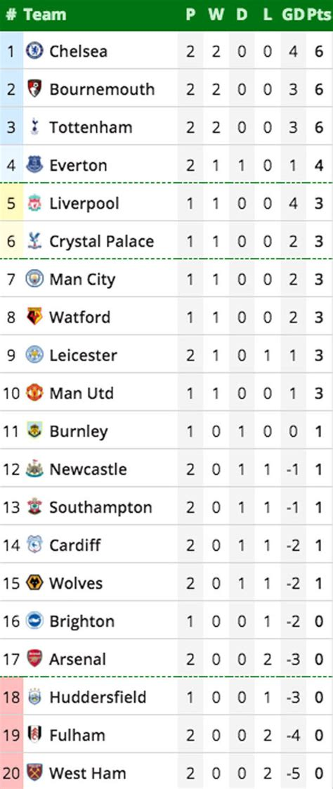 premier league results table premier league table epl standings who is top as