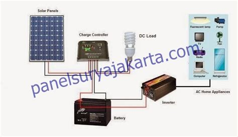 System Panel Surya paket plts murah untuk rumah 1500 watt