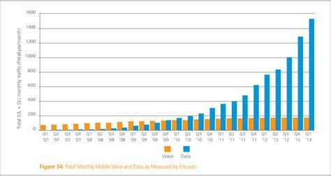 mobile data rates akamai average speeds finally pass 3 mbps