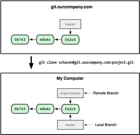 git tutorial origin master git remote branches