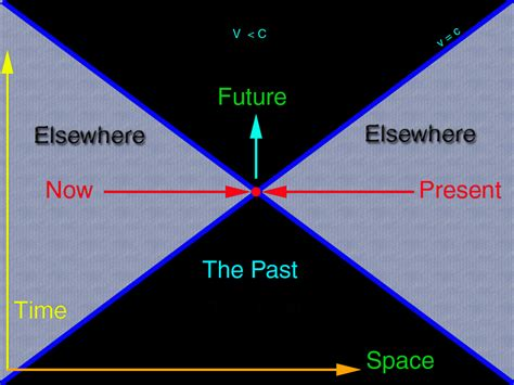 space time diagram we all ready made time travel offtopic armedunity