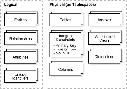physical design vs layout design physical design in data warehouses