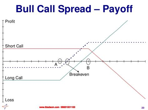 bull call spread payoff diagram bull call spread payoff diagram 28 images what is a