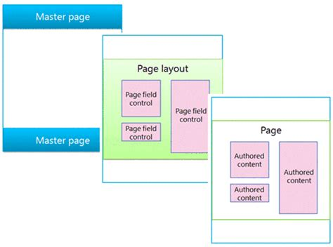 overview of the sharepoint 2013 page model