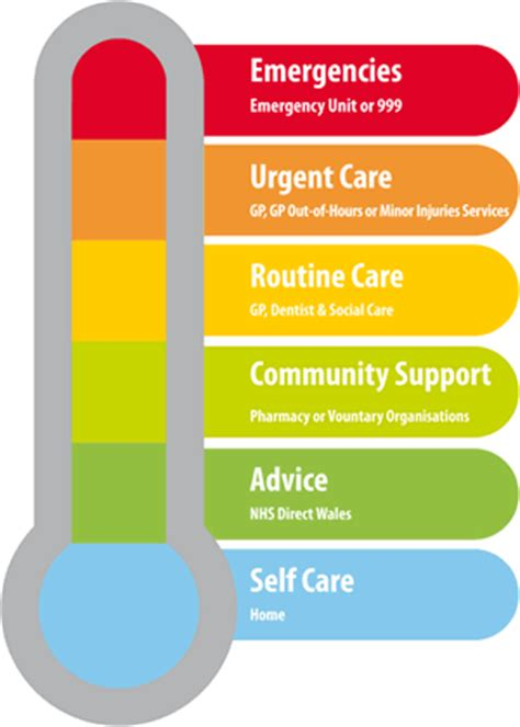 Thermometer Gp Care hywel dda health board choose well this healthy wednesday