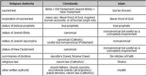 comparison table between christianity islam comparison chart christianity and islam i m