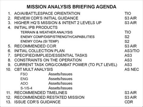 army information brief template fm 3 90 2 appendix i planning and operations charts