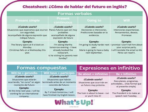 preguntas en futuro simple frances 5 formas diferentes de hablar del futuro en ingl 233 s what