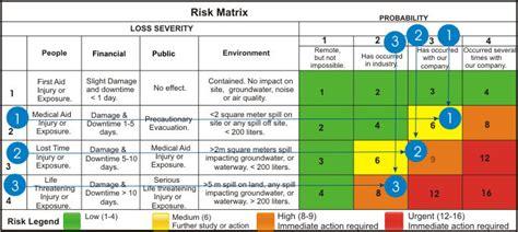 business continuity communication plan sample hazard risk assessment matrix natural hazards