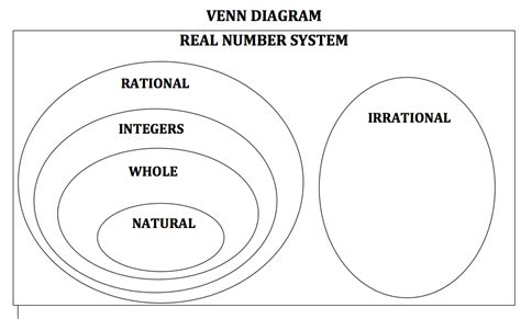 venn diagram of real number system venn diagram of real numbers images how to guide and