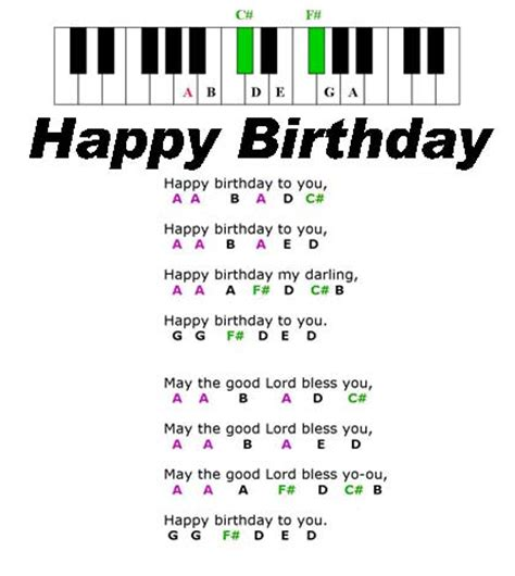 keyboard tutorial happy birthday how to play happy birthday on keyboard with numbers