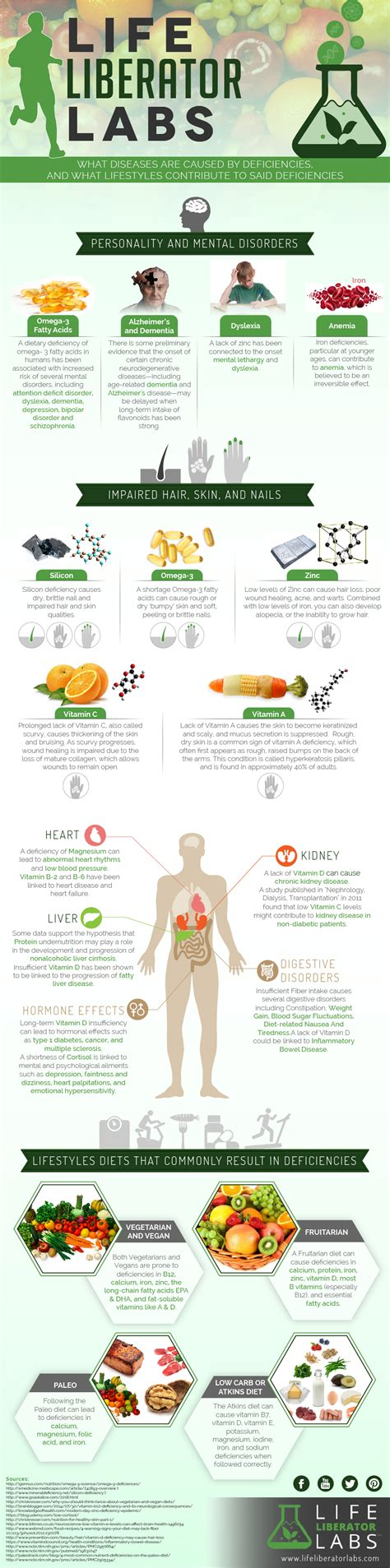 Pancreatitis And Detox Reddit by Vitamins You Need For Optimal Health Liberator Labs