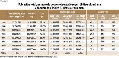tabla inpc 2016 y recargos tabla de inpc y recargos 2016 tabla del inpc y recargos