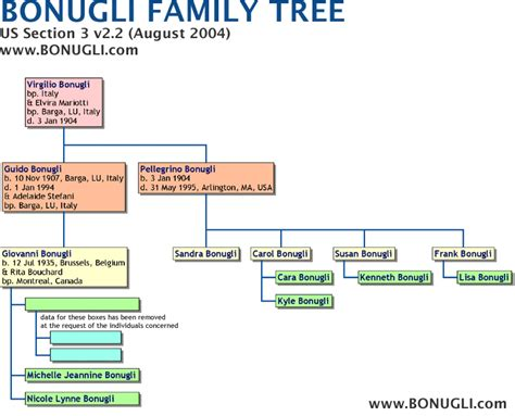 Family Section by Bonugli Family Tree Us Section 3