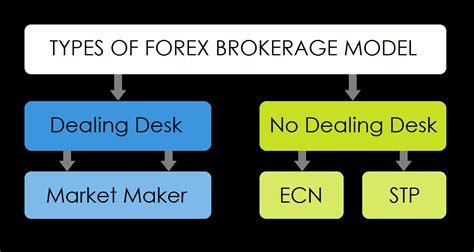 Dealing Desk Forex by No Dealing Desk Brokers Hostgarcia