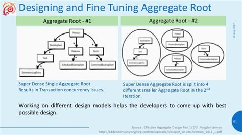 Repository Pattern Aggregate Root | enterprise software architecture styles