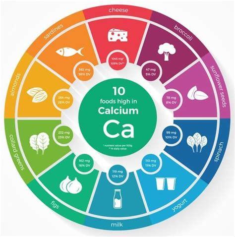 fruit high in calcium list of 21 foods high in calcium dairy non dairy fruits