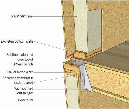 sip floor sips floor panels uk floor matttroy