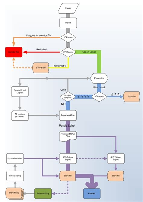 sle workflow diagrams processing workflow 28 images property management