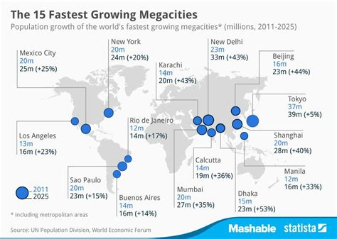 world map top cities the 15 fastest growing megacities chart
