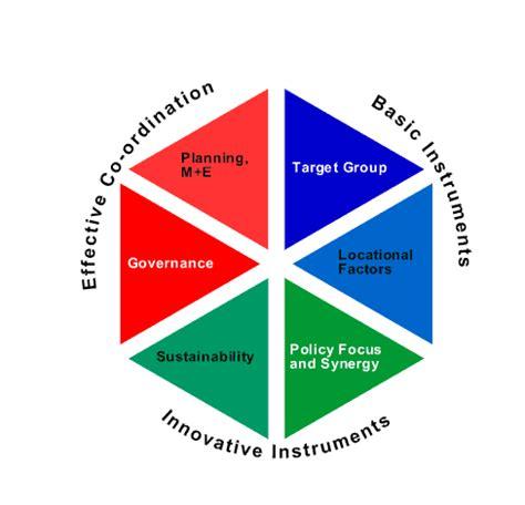 Planning Local Economic Development led toolkit