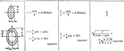 chapter  beam formulas engineering