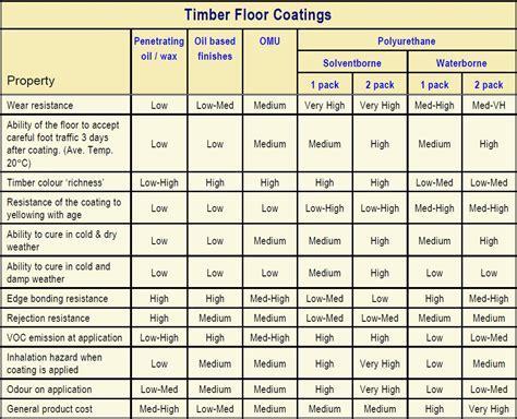 Flooring   WoodSolutions