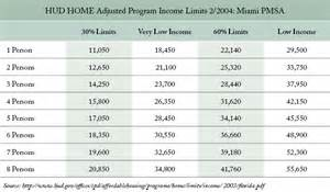 home income program households with incomes above 80 percent considered