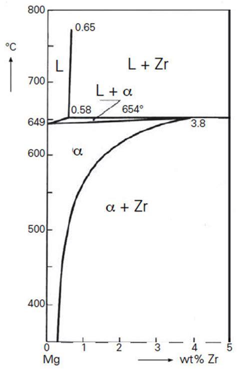 al zr phase diagram magnesium zirconium alloys total materia article