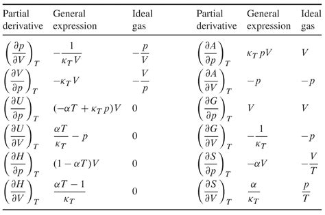 Derivative Table by 7 5 Partial Derivatives With Respect To T P And