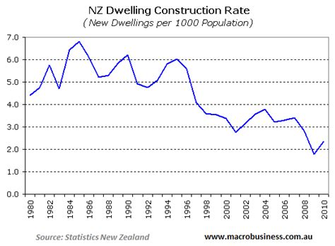House Construction: House Construction Costs New Zealand
