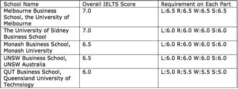 Aus Mba Requirements by Ielts Scores For Business Schools Magoosh Ielts