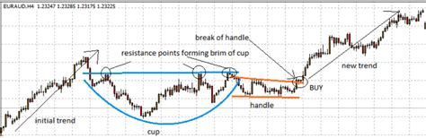 cup and handle pattern in forex picture trading the cup and handle patterns in forex