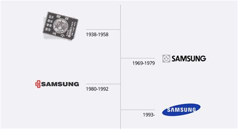 Does Samsung need to rebrand itself?