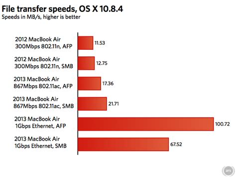 Wifi Speed os x is holding back the 2013 macbook air s 802 11ac wi fi speeds ars technica