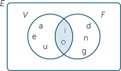 venn diagram aptitude questions with solutions venn diagram problems solutions pdf venn diagram