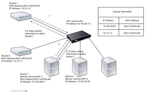 forwarding mac configuring mac based forwarding