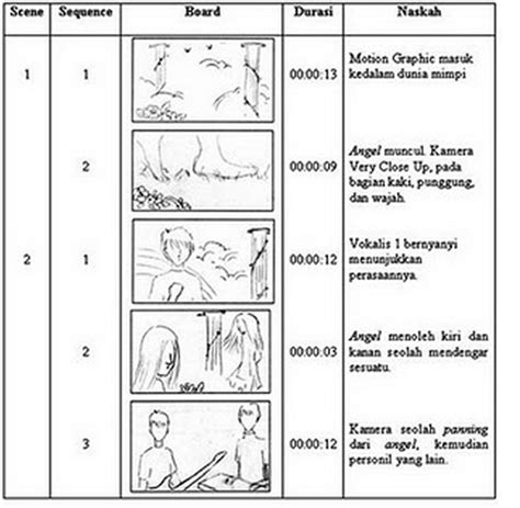 Cara Membuat Storyboard Film Pendek | inilah cara membuat storyboard contoh storyboard untuk