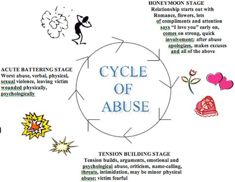 cycle of emotional abuse diagram june 2012 saferdating