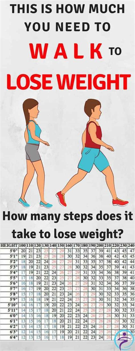 How Much Should I Make After Mba by This Is How Much You Need To Walk To Lose Weight