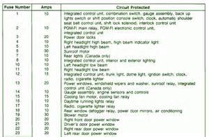 2001 Honda Civic Fuse Box Diagram Honda Civic 1990 Fuse Box Diagram Circuit Wiring Diagrams