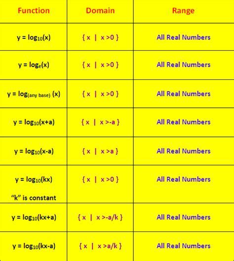 domain  range  logarithmic functions