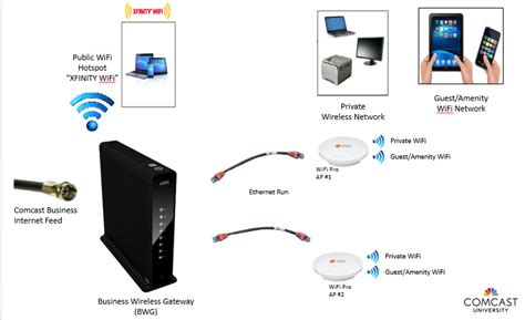 comcast connection diagram wiring diagram with