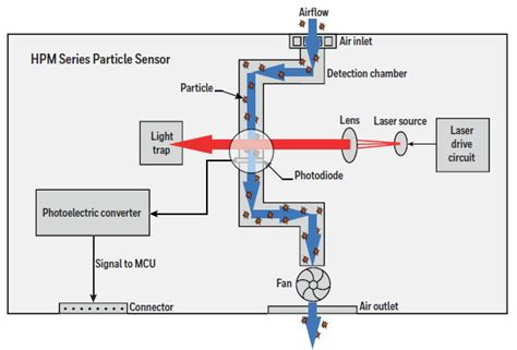 hpm motion sensor wiring diagram image collections