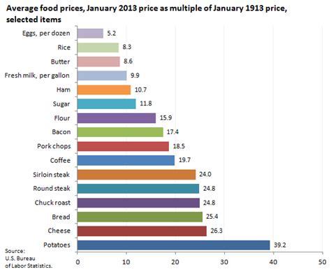bureau price consumer prices 1913 and 2013 the economics daily u s