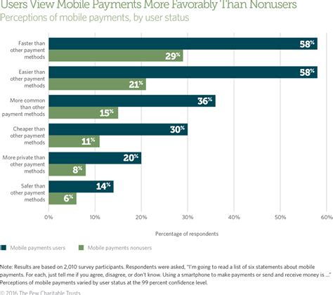 pay mobile who uses mobile payments